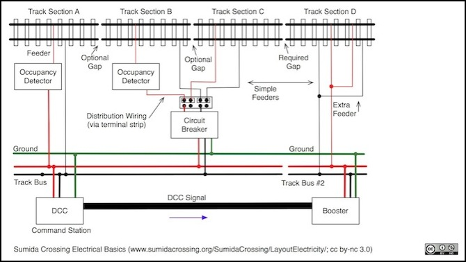 DCC Basics: Wiring a Layout for DCC Power | Bus Electrical Wiring Diagrams |  | Sumida Crossing