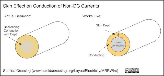 Wire Ampacity Derivation