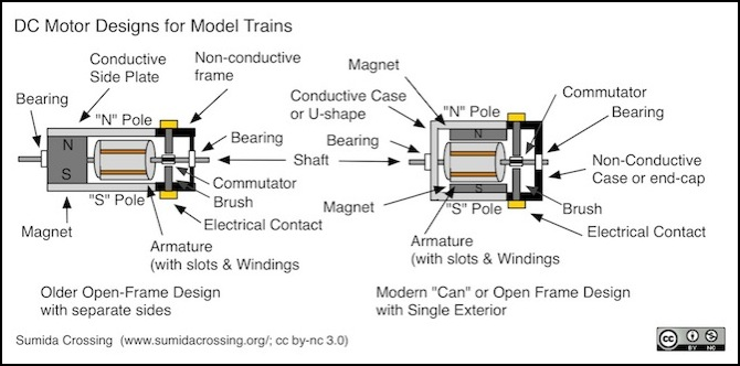dc motor design dc motor technology and history Armature Winding Diagram at edmiracle.co