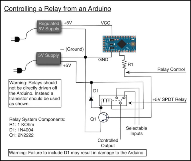 the above diagram shows how a single relay would wire up to an arduino  (using the 5v pro mini as an example)  how this works is that the  transistor (q1) is