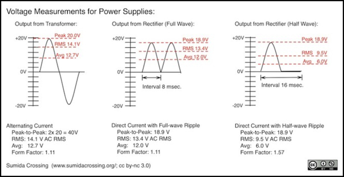 Train Power - When DC is not Direct Current | Electrical, Model ...