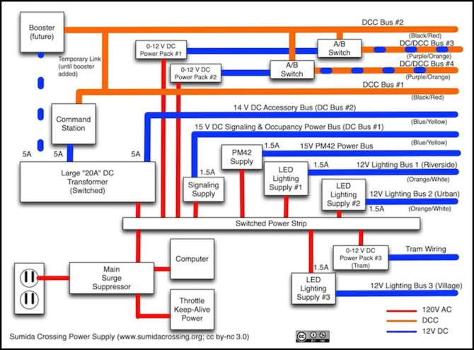 bus wiring and 2011 status dc dcc electrical monthly power wiring larger image in diagrams album