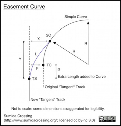 Transition Curves and Superelevation | Design, Track, Prototype