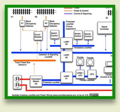 diagrams loconet bus